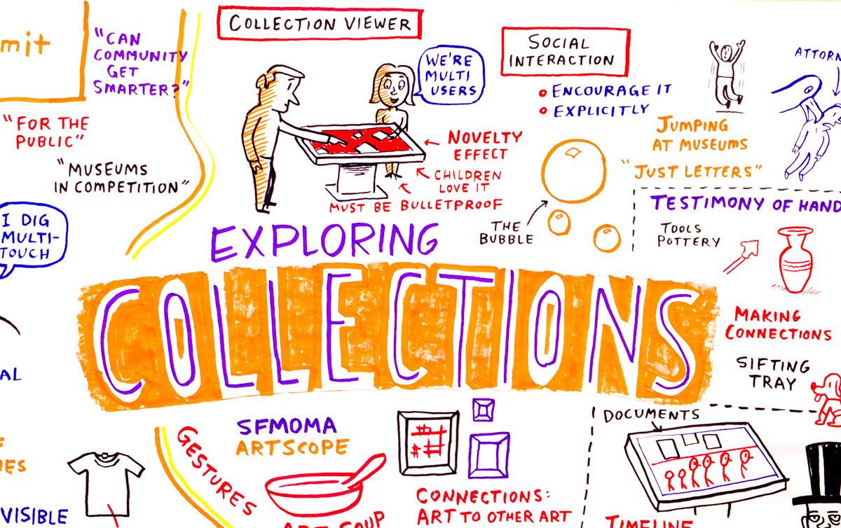 Sharing Collections