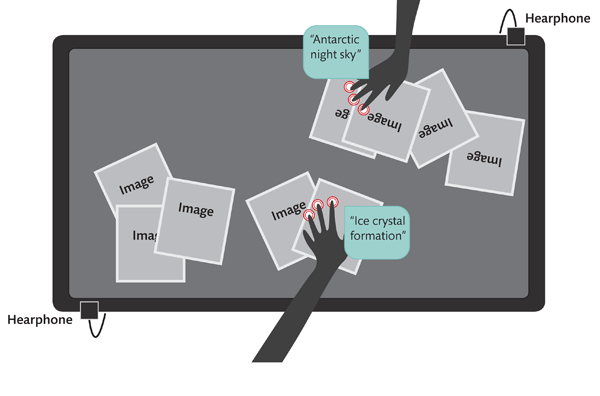 A diagram of possible interaction on a multitouch table with audio descriptive layer.