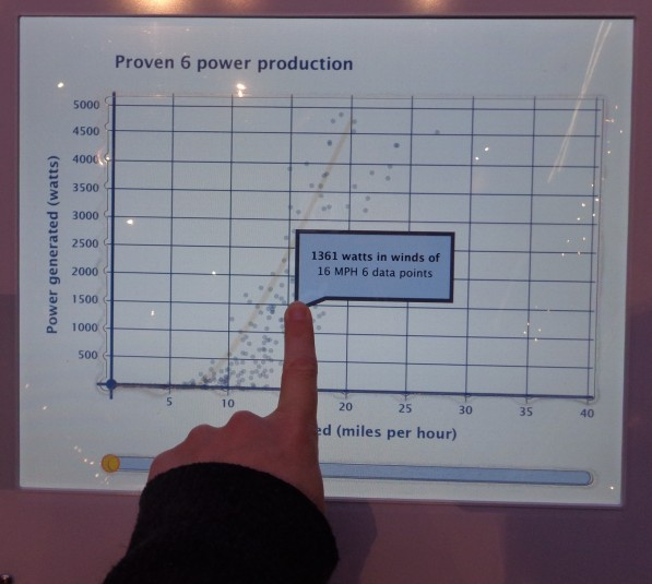 Pop-up text box of power production when visitor holds finger on screen within graph area